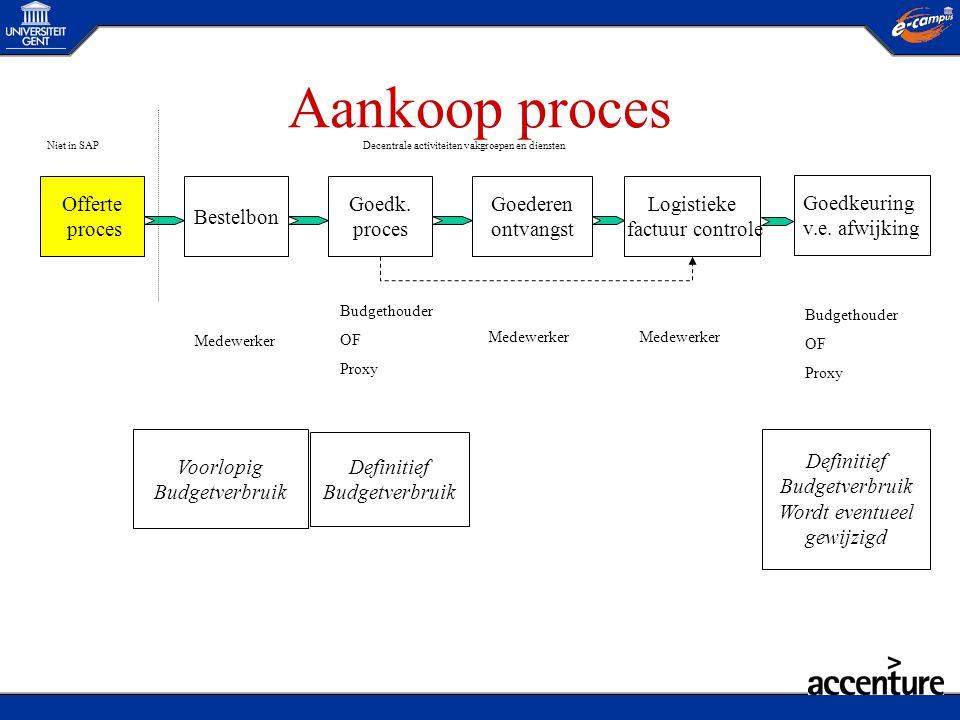 Aankoop proces Offerte proces Bestelbon Goederen ontvangst Logistieke factuur controle Goedk. proces Voorlopig Budgetverbruik Definitief Budgetverbrui