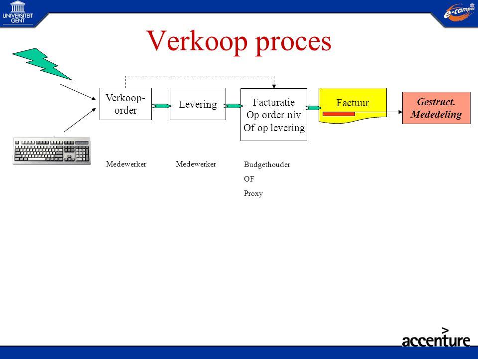 Verkoop proces Verkoop- order Levering Facturatie Op order niv Of op levering Factuur Gestruct. Mededeling Medewerker Budgethouder OF Proxy