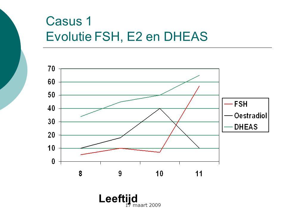 17 maart 2009 Casus 1 Evolutie FSH, E2 en DHEAS Leeftijd