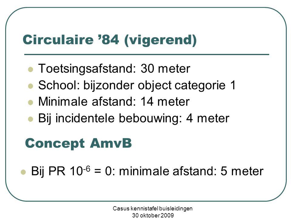 Casus kennistafel buisleidingen 30 oktober 2009 Circulaire '84 (vigerend)  Toetsingsafstand: 30 meter  School: bijzonder object categorie 1  Minima