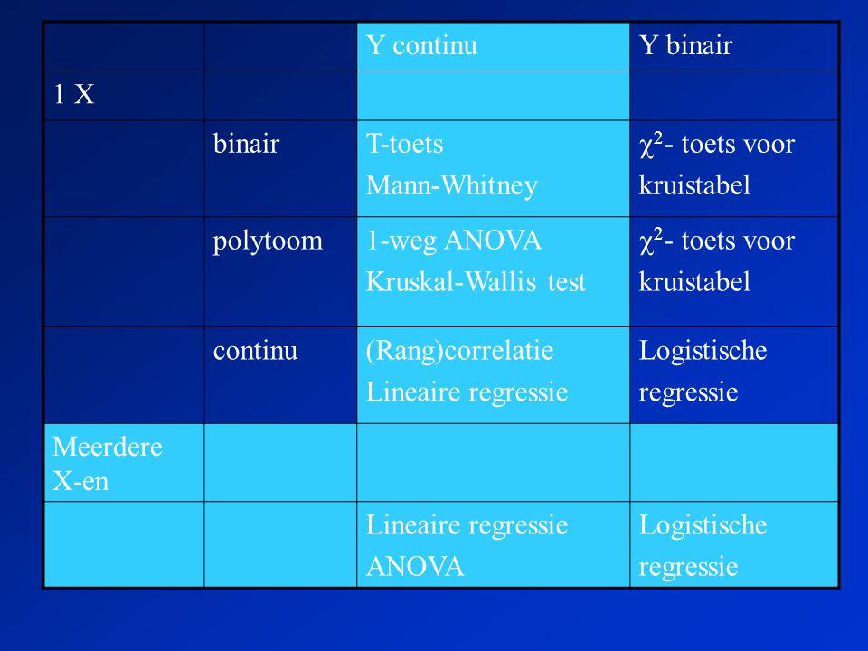 Y continuY binair 1 X binairT-toets Mann-Whitney  2 - toets voor kruistabel polytoom1-weg ANOVA Kruskal-Wallis test  2 - toets voor kruistabel continu(Rang)correlatie Lineaire regressie Logistische regressie Meerdere X-en Lineaire regressie ANOVA Logistische regressie