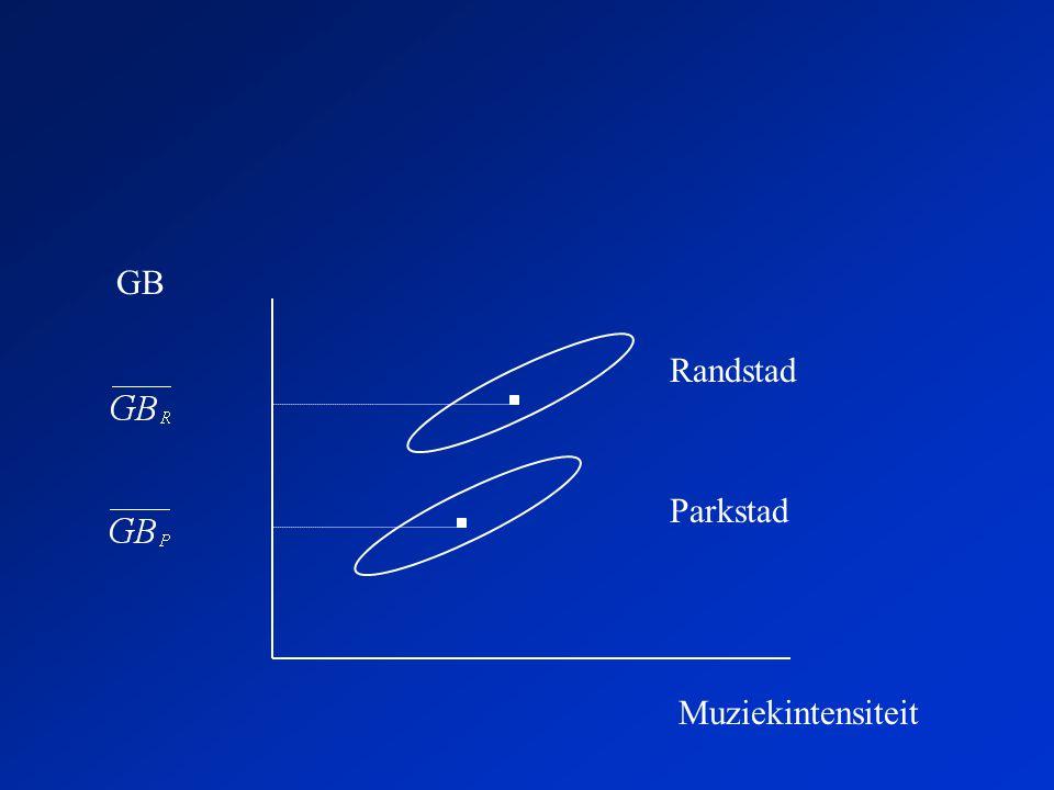 GB Randstad Parkstad Muziekintensiteit
