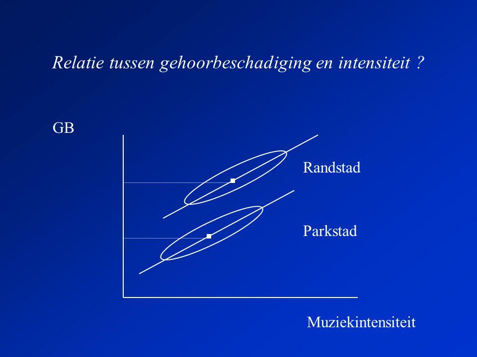 Relatie tussen gehoorbeschadiging en intensiteit GB Randstad Parkstad Muziekintensiteit