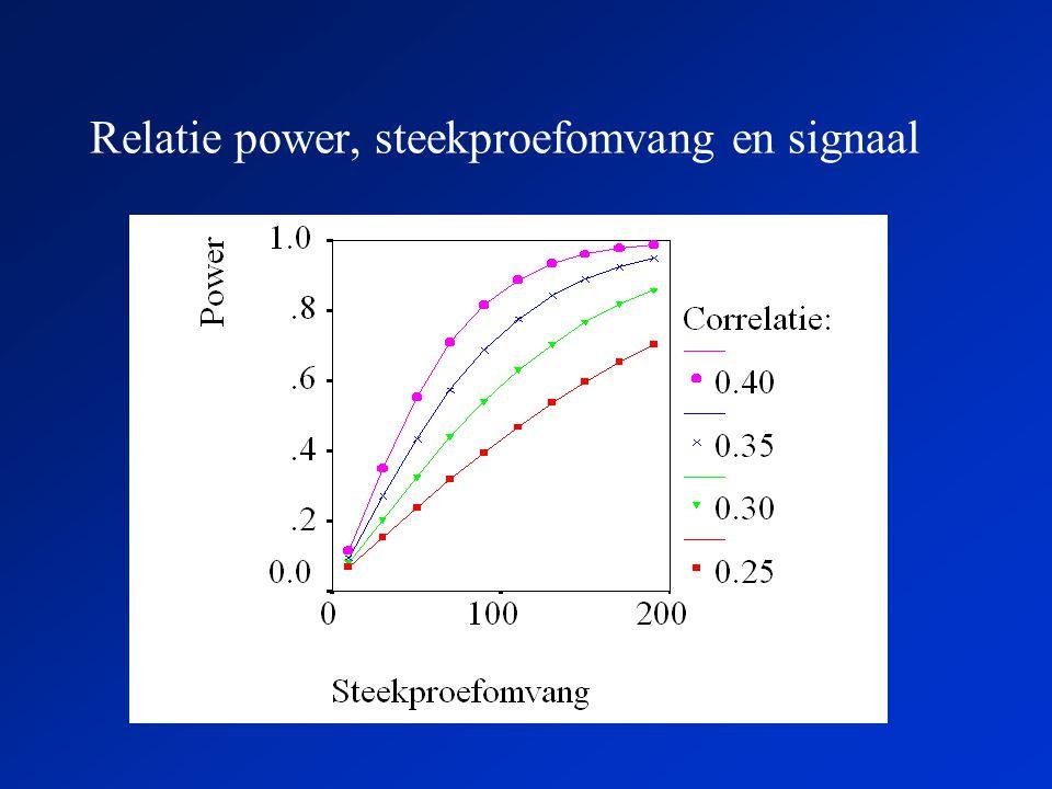 Relatie power, steekproefomvang en signaal