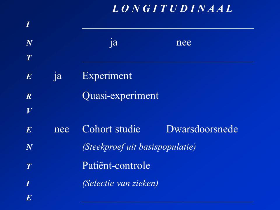 L O N G I T U D I N A A L I____________________________________________ N ja nee T____________________________________________ E jaExperiment R Quasi-experiment V E neeCohort studieDwarsdoorsnede N (Steekproef uit basispopulatie) T Patiënt-controle I (Selectie van zieken) E ____________________________________________