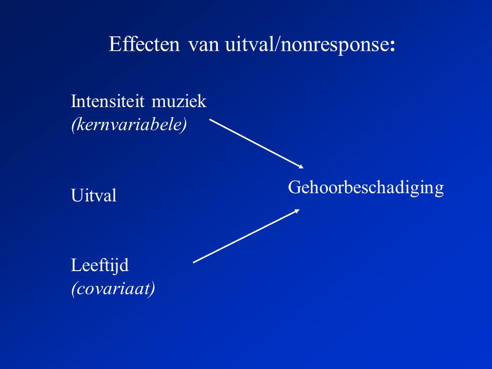 Effecten van uitval/nonresponse: Intensiteit muziek (kernvariabele) Gehoorbeschadiging Uitval Leeftijd (covariaat)