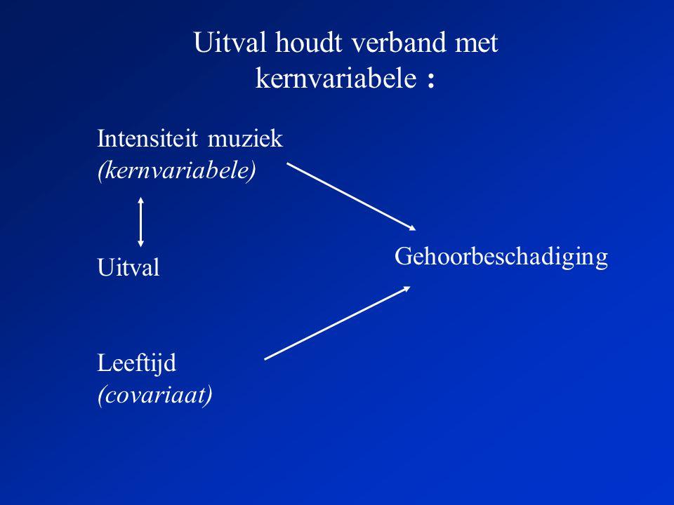 Uitval houdt verband met kernvariabele : Intensiteit muziek (kernvariabele) Gehoorbeschadiging Uitval Leeftijd (covariaat)