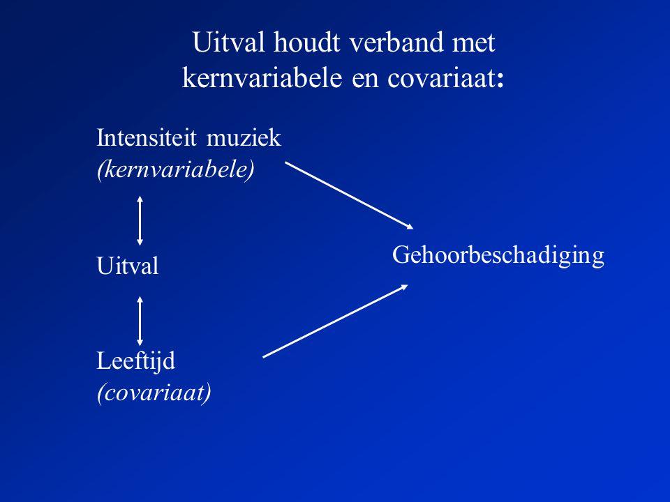 Uitval houdt verband met kernvariabele en covariaat: Intensiteit muziek (kernvariabele) Gehoorbeschadiging Uitval Leeftijd (covariaat)