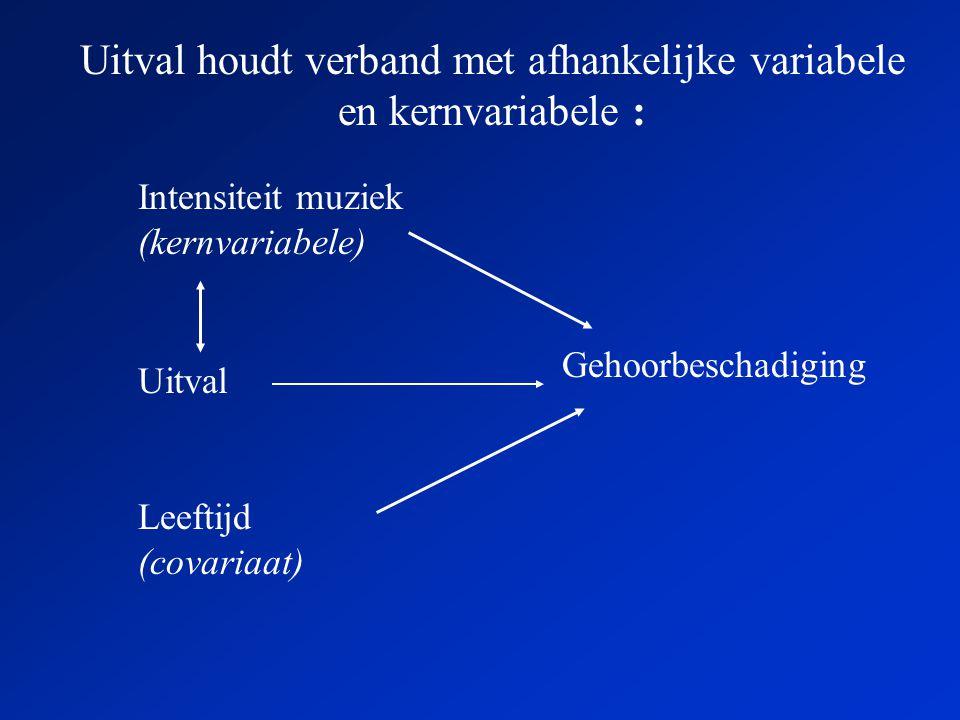 Uitval houdt verband met afhankelijke variabele en kernvariabele : Intensiteit muziek (kernvariabele) Gehoorbeschadiging Uitval Leeftijd (covariaat)