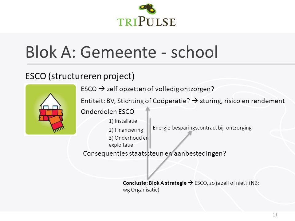 Blok A: Gemeente - school 11 Entiteit: BV, Stichting of Coöperatie.