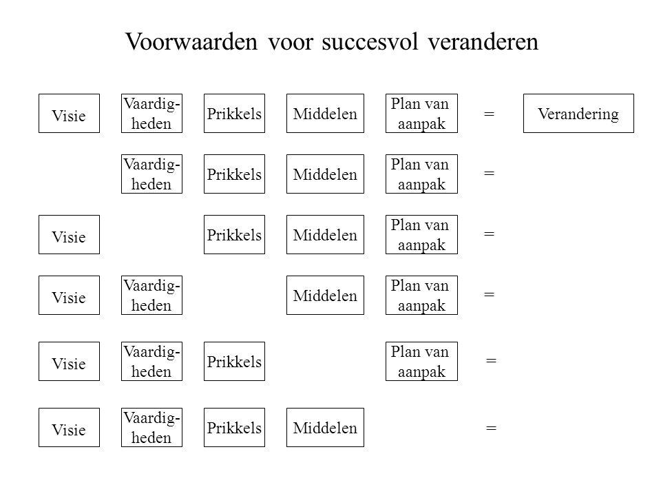 Voorwaarden voor succesvol veranderen Visie Prikkels Vaardig- heden Plan van aanpak MiddelenVerandering Middelen Prikkels Vaardig- heden Plan van aanp