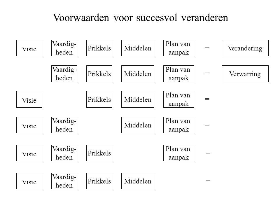 Voorwaarden voor succesvol veranderen Visie Prikkels Vaardig- heden Plan van aanpak MiddelenVerandering Verwarring Middelen Prikkels Vaardig- heden Pl