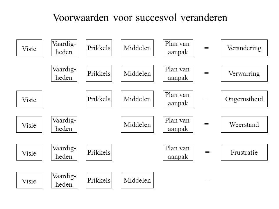 Voorwaarden voor succesvol veranderen Visie Prikkels Vaardig- heden Plan van aanpak MiddelenVerandering Verwarring Ongerustheid Weerstand Frustratie M