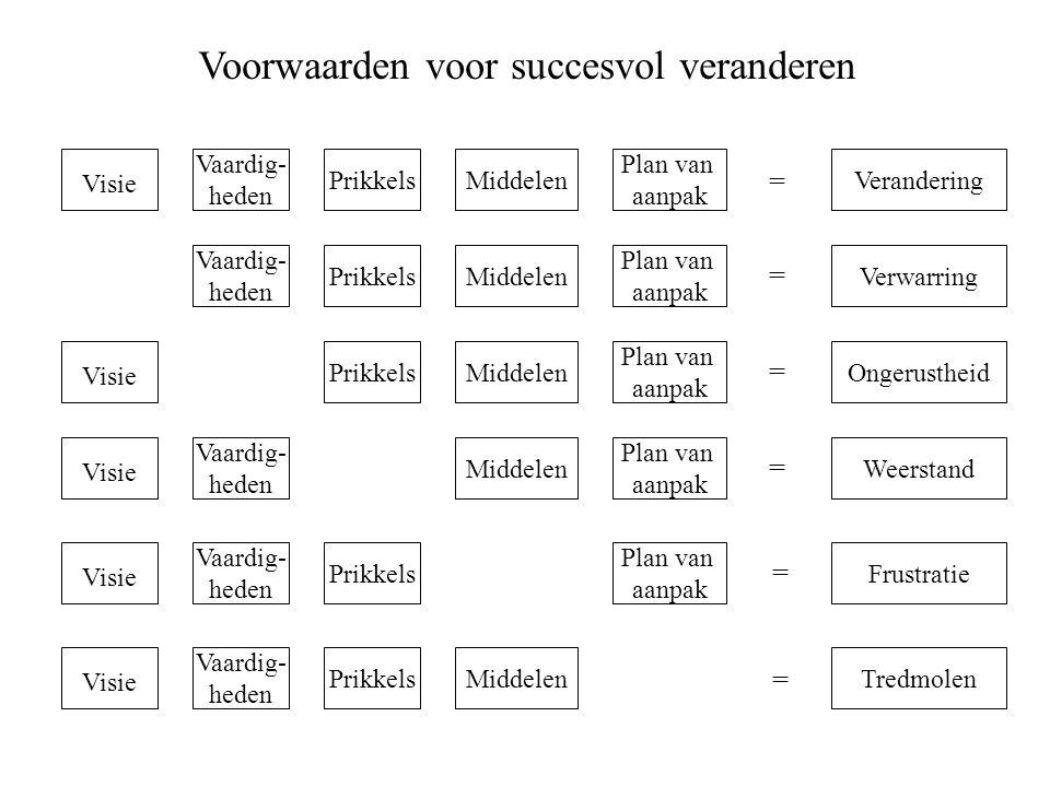 Voorwaarden voor succesvol veranderen Visie Prikkels Vaardig- heden Plan van aanpak MiddelenVerandering Verwarring Ongerustheid Weerstand Frustratie T