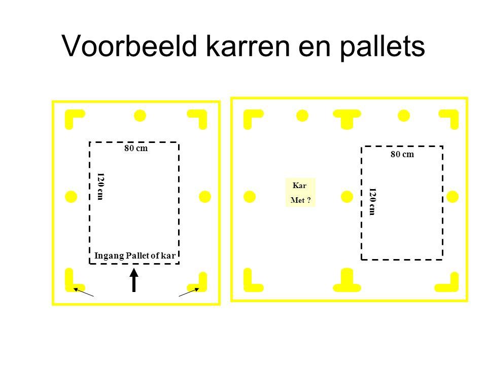 Voorbeeld karren en pallets 80 cm 120 cm Ingang Pallet of kar 80 cm 120 cm Kar Met ?