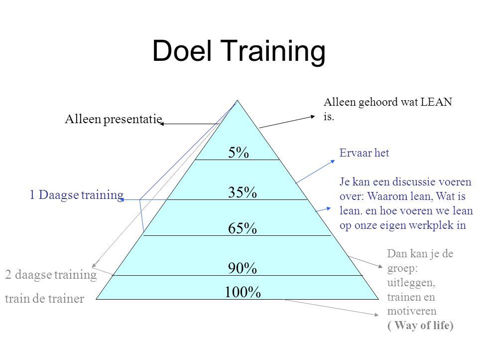 Doel Training 5% 35% 65% 90% Alleen presentatie 1 Daagse training 2 daagse training train de trainer Alleen gehoord wat LEAN is. Ervaar het Je kan een