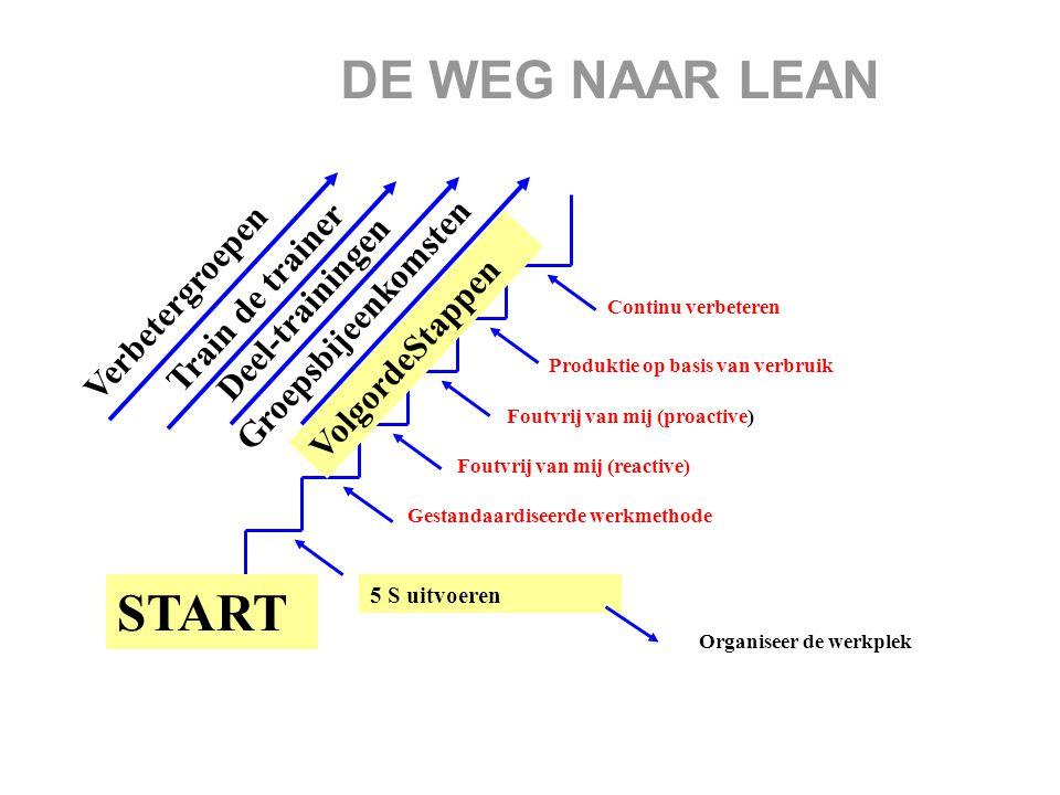 DE WEG NAAR LEAN 5 S uitvoeren VolgordeStappen START Deel-trainingen Verbetergroepen Continu verbeteren Produktie op basis van verbruik Foutvrij van m