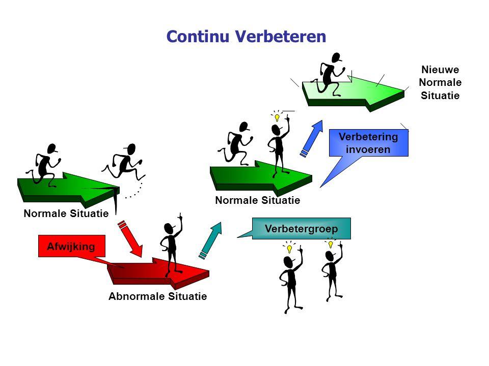 Nieuwe Normale Situatie Abnormale Situatie Verbetergroep Verbetering invoeren Normale Situatie Afwijking Continu Verbeteren