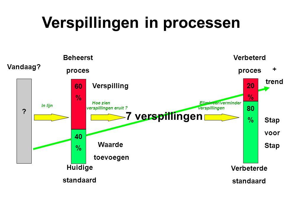 Beheerst proces ? 60 % 40 % Hoe zien verspillingen eruit ? Elimineer/verminder verspillingen 20 % 80 % Verbeterd proces Verspillingen in processen Van