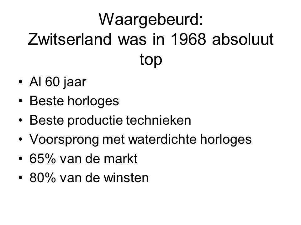 Waargebeurd: Zwitserland was in 1968 absoluut top •Al 60 jaar •Beste horloges •Beste productie technieken •Voorsprong met waterdichte horloges •65% va