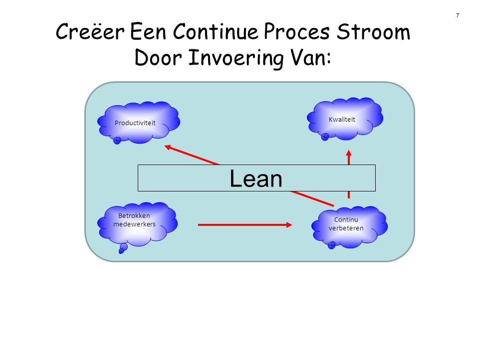 Creëer Een Continue Proces Stroom Door Invoering Van: Your date here TTS / Henk Doze & Eddy Neijensteijn / The Toyota way-principe 2 Create Continious