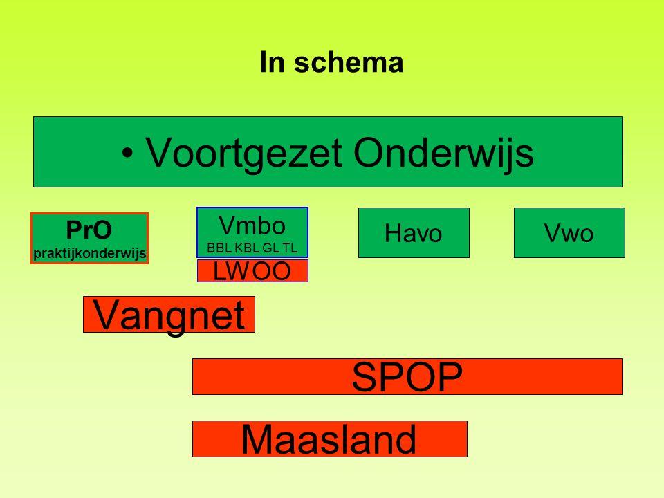 In schema •Voortgezet Onderwijs PrO praktijkonderwijs Vmbo BBL KBL GL TL LWOO HavoVwo Maasland SPOP Vangnet