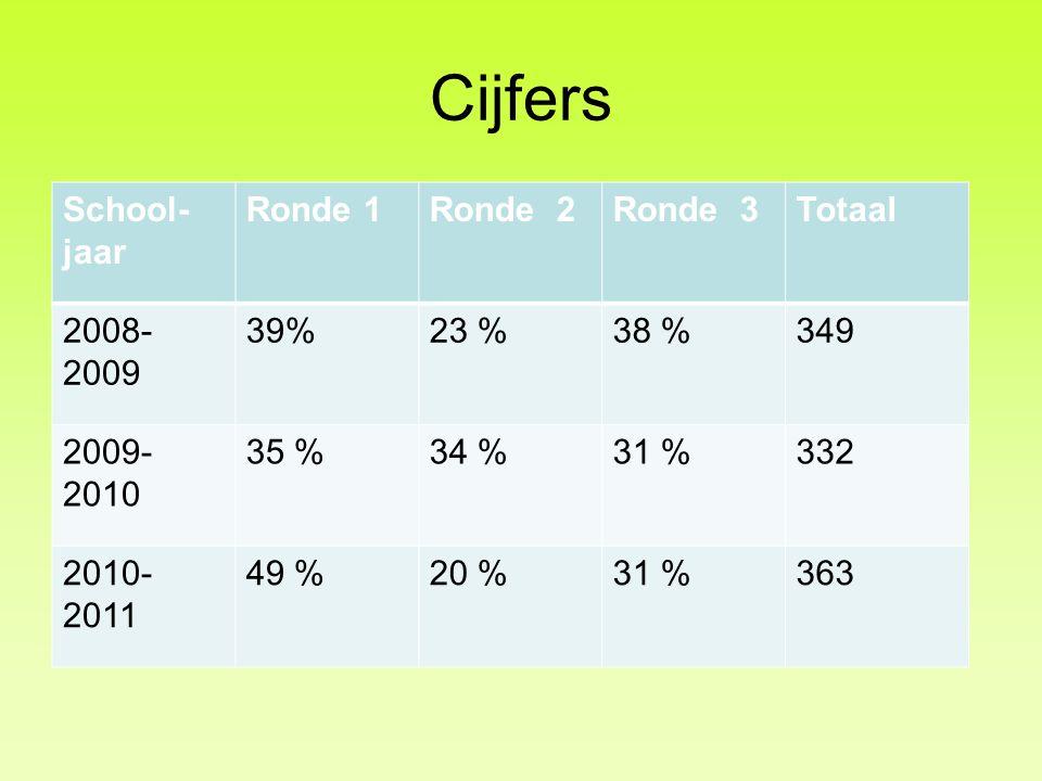 Cijfers School- jaar Ronde 1Ronde 2Ronde 3Totaal 2008- 2009 39%23 %38 %349 2009- 2010 35 %34 %31 %332 2010- 2011 49 %20 %31 %363