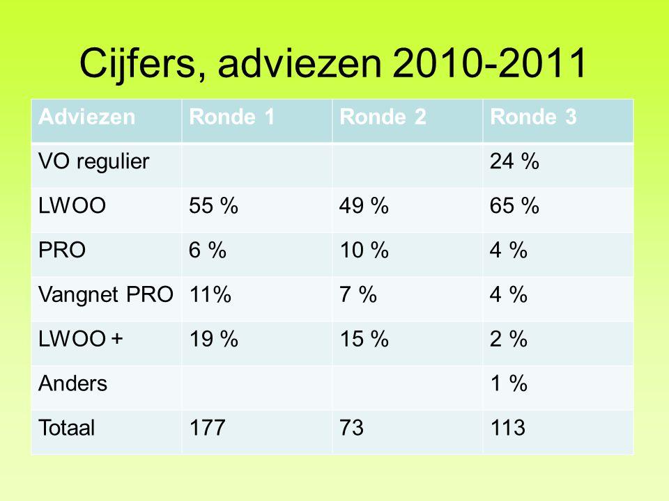 Cijfers, adviezen 2010-2011 AdviezenRonde 1Ronde 2Ronde 3 VO regulier24 % LWOO55 %49 %65 % PRO6 %10 %4 % Vangnet PRO11%7 %4 % LWOO +19 %15 %2 % Anders