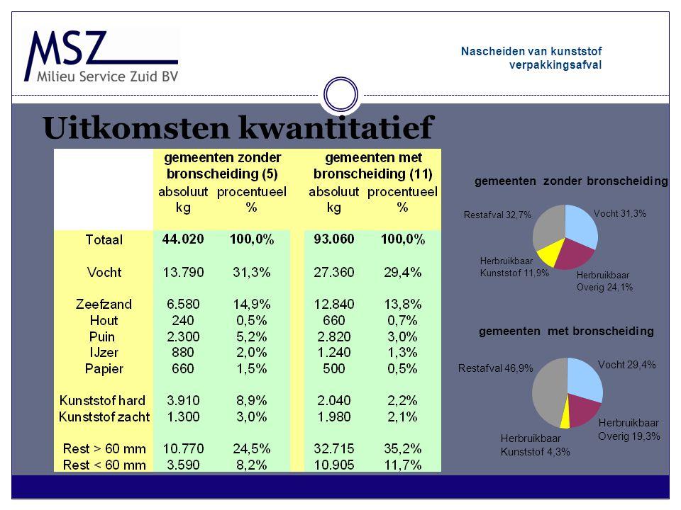 gemeenten met bronscheiding Vocht 29,4% Restafval 46,9% Herbruikbaar Overig 19,3% Herbruikbaar Kunststof 4,3% Nascheiden van kunststof verpakkingsafva