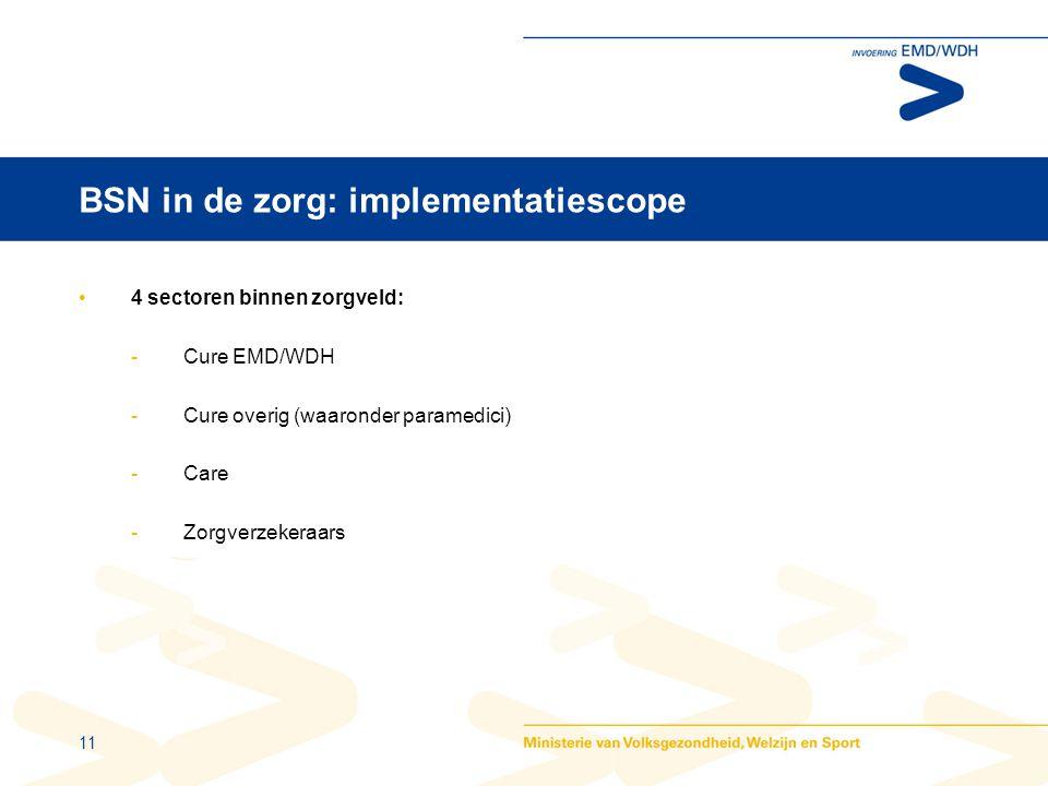 11 BSN in de zorg: implementatiescope •4 sectoren binnen zorgveld: -Cure EMD/WDH -Cure overig (waaronder paramedici) -Care -Zorgverzekeraars