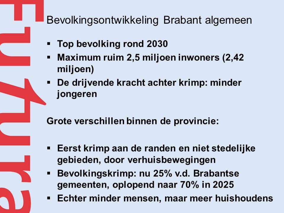 Bevolkingsontwikkeling Brabant algemeen  Top bevolking rond 2030  Maximum ruim 2,5 miljoen inwoners (2,42 miljoen)  De drijvende kracht achter krimp: minder jongeren Grote verschillen binnen de provincie:  Eerst krimp aan de randen en niet stedelijke gebieden, door verhuisbewegingen  Bevolkingskrimp: nu 25% v.d.