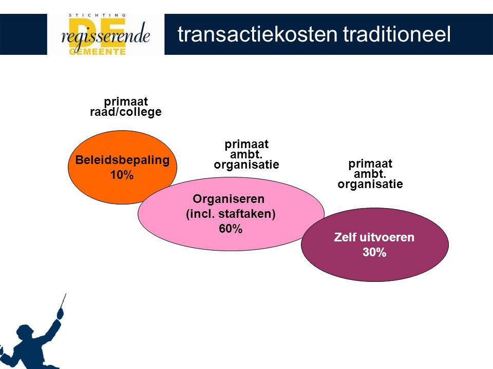 transactiekosten traditioneel primaat raad/college primaat ambt.
