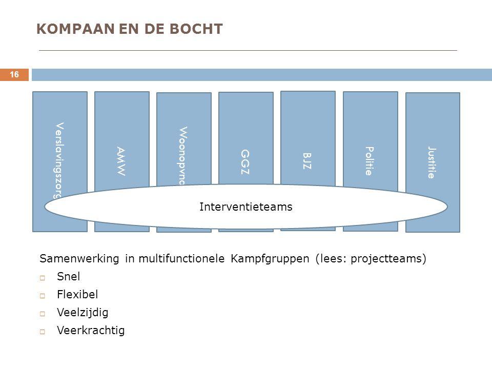 KOMPAAN EN DE BOCHT ____________________________________________________________________ 16 Samenwerking in multifunctionele Kampfgruppen (lees: projectteams)  Snel  Flexibel  Veelzijdig  Veerkrachtig Verslavingszorg AMW Woonopvnang GGZ BJZ Politie Justitie Interventieteams