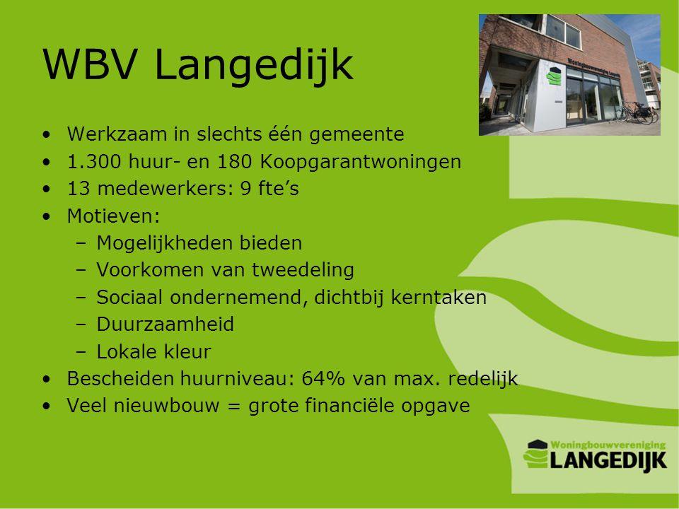 WBV Langedijk •Werkzaam in slechts één gemeente •1.300 huur- en 180 Koopgarantwoningen •13 medewerkers: 9 fte's •Motieven: –Mogelijkheden bieden –Voor
