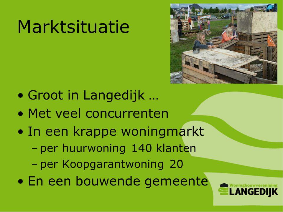 Marktsituatie •Groot in Langedijk … •Met veel concurrenten •In een krappe woningmarkt –per huurwoning 140 klanten –per Koopgarantwoning 20 •En een bou