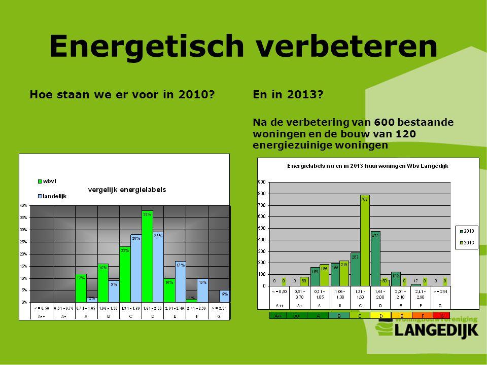 Energetisch verbeteren Hoe staan we er voor in 2010? En in 2013? Na de verbetering van 600 bestaande woningen en de bouw van 120 energiezuinige woning
