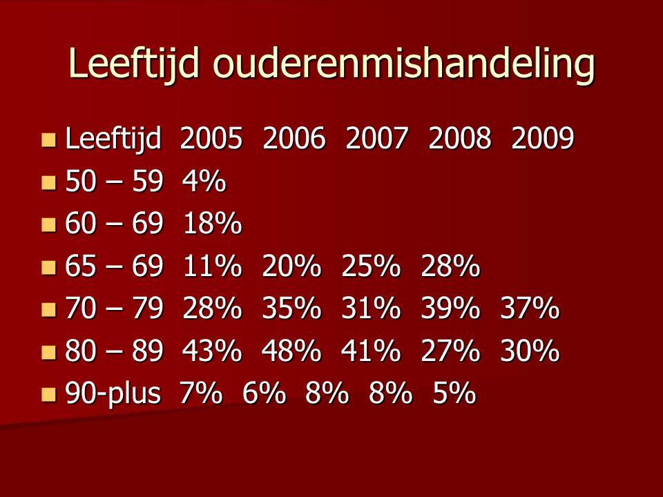 Leeftijd ouderenmishandeling  Leeftijd 2005 2006 2007 2008 2009  50 – 59 4%  60 – 69 18%  65 – 69 11% 20% 25% 28%  70 – 79 28% 35% 31% 39% 37%  80 – 89 43% 48% 41% 27% 30%  90-plus 7% 6% 8% 8% 5%