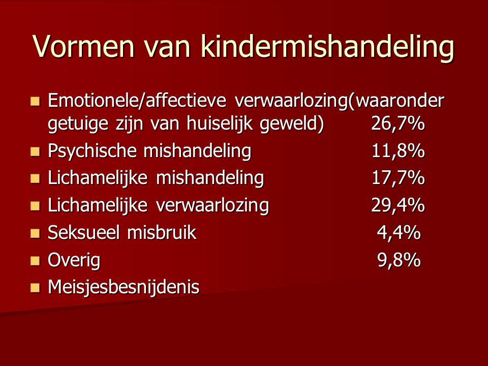 Leiden TNO 2010 119.000 slachtoffers per jaar (0-18 jaar) (1:30) 99 per 1.000 middelbare scholieren gaven aan in 2010 mishandeld te zijn (1:10)