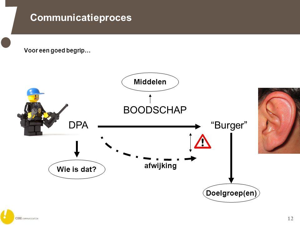 12 Communicatieproces Voor een goed begrip… BOODSCHAP afwijking Wie is dat.