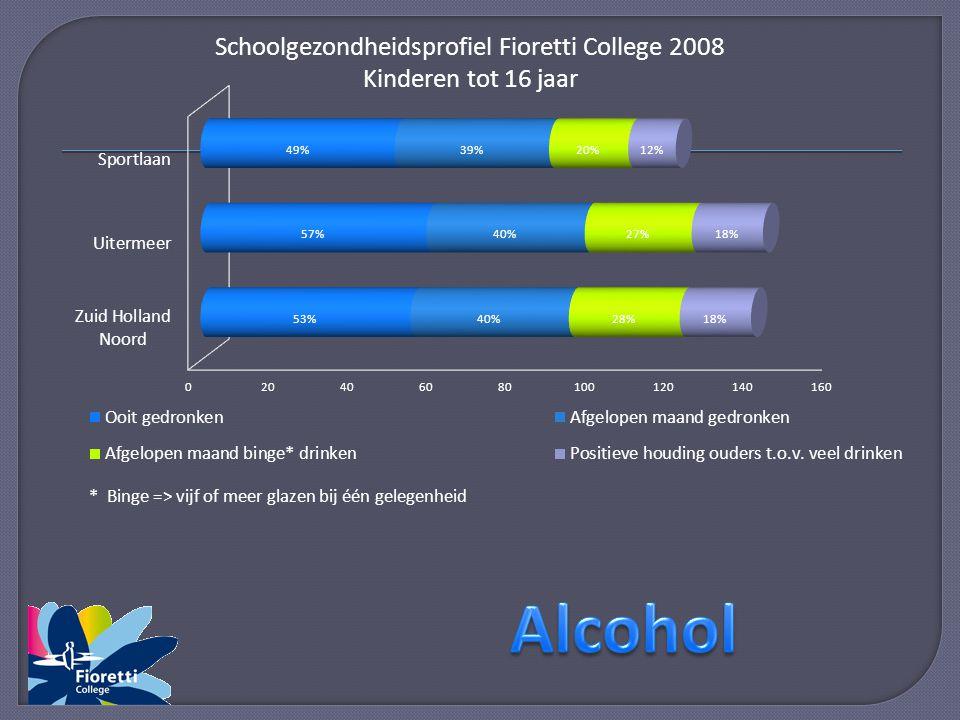 Schoolgezondheidsprofiel Fioretti College 2008 Kinderen tot 16 jaar * Binge => vijf of meer glazen bij één gelegenheid