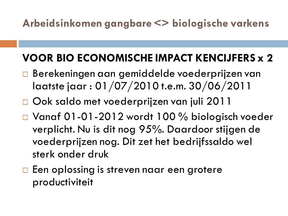 Arbeidsinkomen gangbare <> biologische varkens VOOR BIO ECONOMISCHE IMPACT KENCIJFERS x 2  Berekeningen aan gemiddelde voederprijzen van laatste jaar : 01/07/2010 t.e.m.