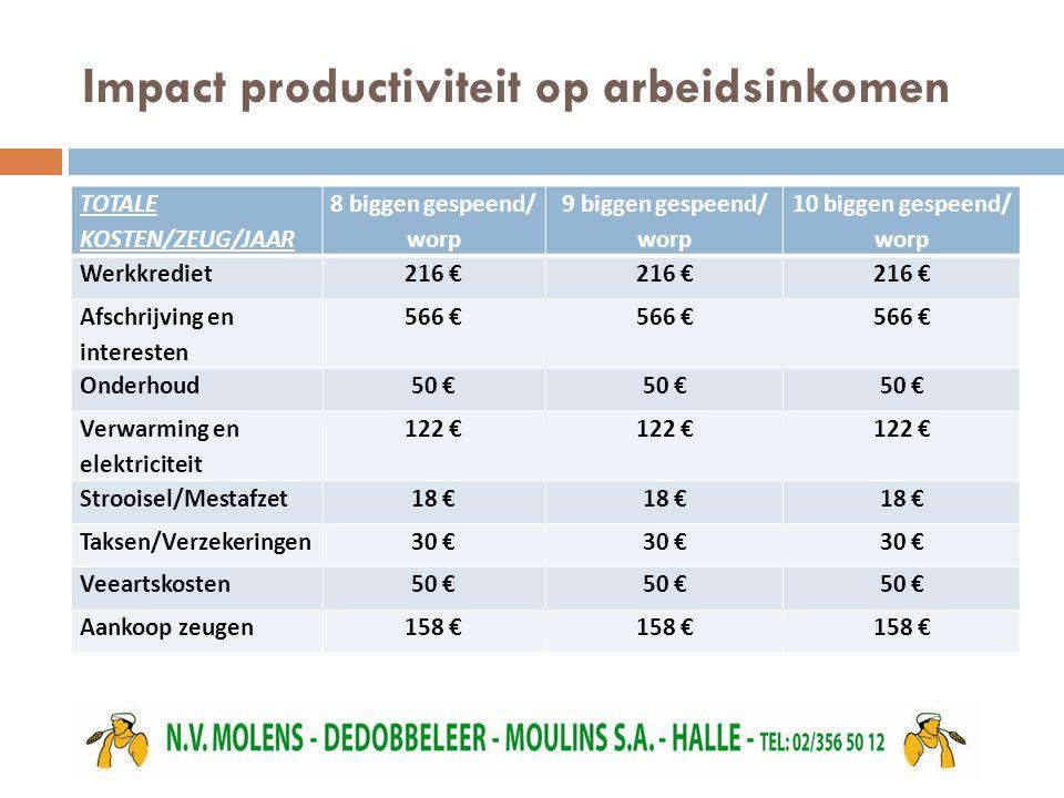 Impact productiviteit op arbeidsinkomen TOTALE KOSTEN/ZEUG/JAAR 8 biggen gespeend/ worp 9 biggen gespeend/ worp 10 biggen gespeend/ worp Werkkrediet216 € Afschrijving en interesten 566 € Onderhoud50 € Verwarming en elektriciteit 122 € Strooisel/Mestafzet18 € Taksen/Verzekeringen30 € Veeartskosten50 € Aankoop zeugen158 €