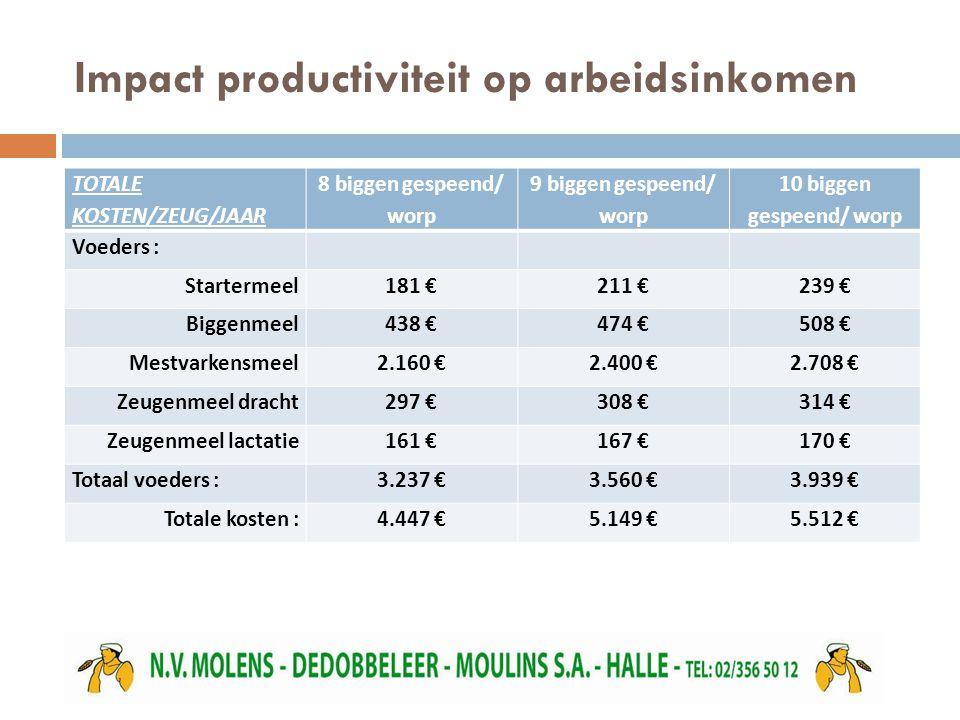 Impact productiviteit op arbeidsinkomen TOTALE KOSTEN/ZEUG/JAAR 8 biggen gespeend/ worp 9 biggen gespeend/ worp 10 biggen gespeend/ worp Voeders : Startermeel181 €211 €239 € Biggenmeel438 €474 €508 € Mestvarkensmeel2.160 €2.400 €2.708 € Zeugenmeel dracht297 €308 €314 € Zeugenmeel lactatie161 €167 €170 € Totaal voeders :3.237 €3.560 €3.939 € Totale kosten :4.447 €5.149 €5.512 €
