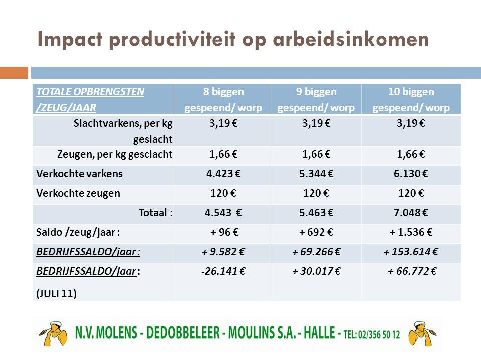 Impact productiviteit op arbeidsinkomen TOTALE OPBRENGSTEN /ZEUG/JAAR 8 biggen gespeend/ worp 9 biggen gespeend/ worp 10 biggen gespeend/ worp Slachtvarkens, per kg geslacht 3,19 € Zeugen, per kg gesclacht1,66 € Verkochte varkens4.423 €5.344 €6.130 € Verkochte zeugen120 € Totaal :4.543 €5.463 €7.048 € Saldo /zeug/jaar : + 96 €+ 692 €+ 1.536 € BEDRIJFSSALDO/jaar :+ 9.582 €+ 69.266 €+ 153.614 € BEDRIJFSSALDO/jaar : (JULI 11) -26.141 €+ 30.017 € + 66.772 €