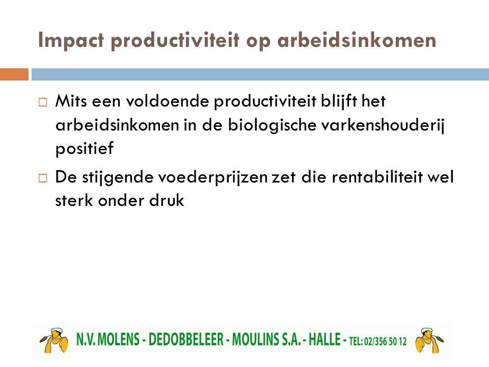 Impact productiviteit op arbeidsinkomen  Mits een voldoende productiviteit blijft het arbeidsinkomen in de biologische varkenshouderij positief  De stijgende voederprijzen zet die rentabiliteit wel sterk onder druk