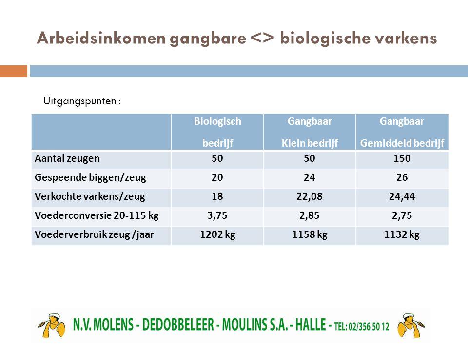 Arbeidsinkomen gangbare <> biologische varkens Biologisch bedrijf Gangbaar Klein bedrijf Gangbaar Gemiddeld bedrijf Aantal zeugen50 150 Gespeende biggen/zeug202426 Verkochte varkens/zeug1822,0824,44 Voederconversie 20-115 kg3,752,852,75 Voederverbruik zeug /jaar1202 kg1158 kg1132 kg Uitgangspunten :