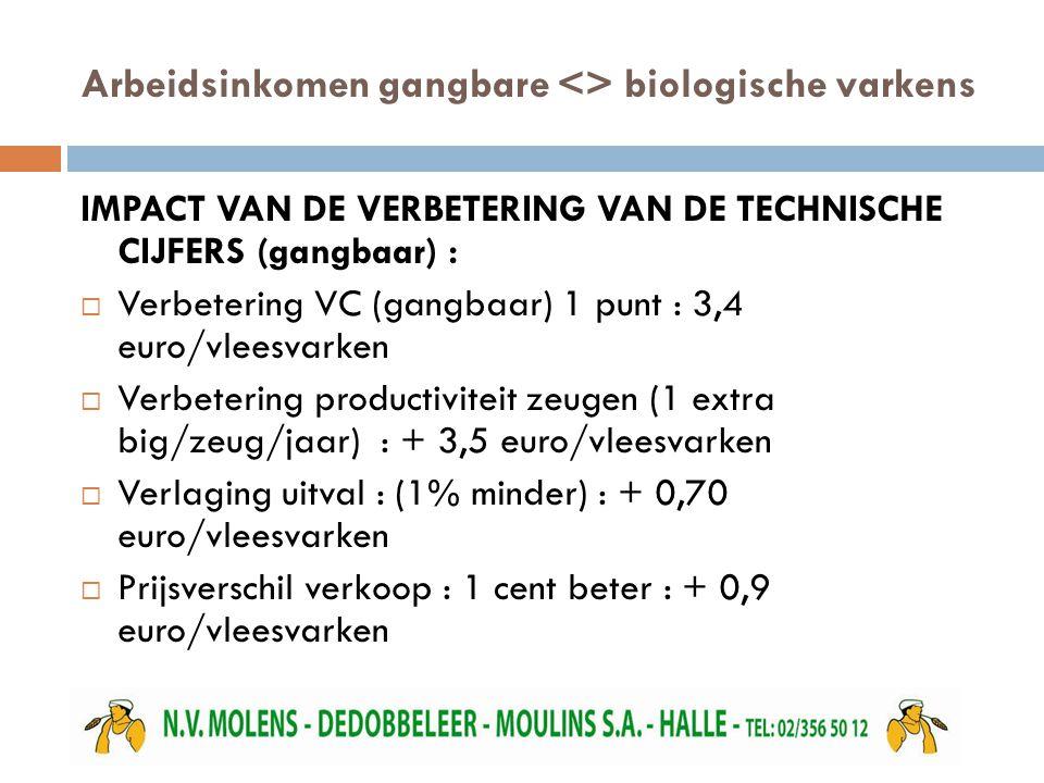 Arbeidsinkomen gangbare <> biologische varkens IMPACT VAN DE VERBETERING VAN DE TECHNISCHE CIJFERS (gangbaar) :  Verbetering VC (gangbaar) 1 punt : 3,4 euro/vleesvarken  Verbetering productiviteit zeugen (1 extra big/zeug/jaar) : + 3,5 euro/vleesvarken  Verlaging uitval : (1% minder) : + 0,70 euro/vleesvarken  Prijsverschil verkoop : 1 cent beter : + 0,9 euro/vleesvarken