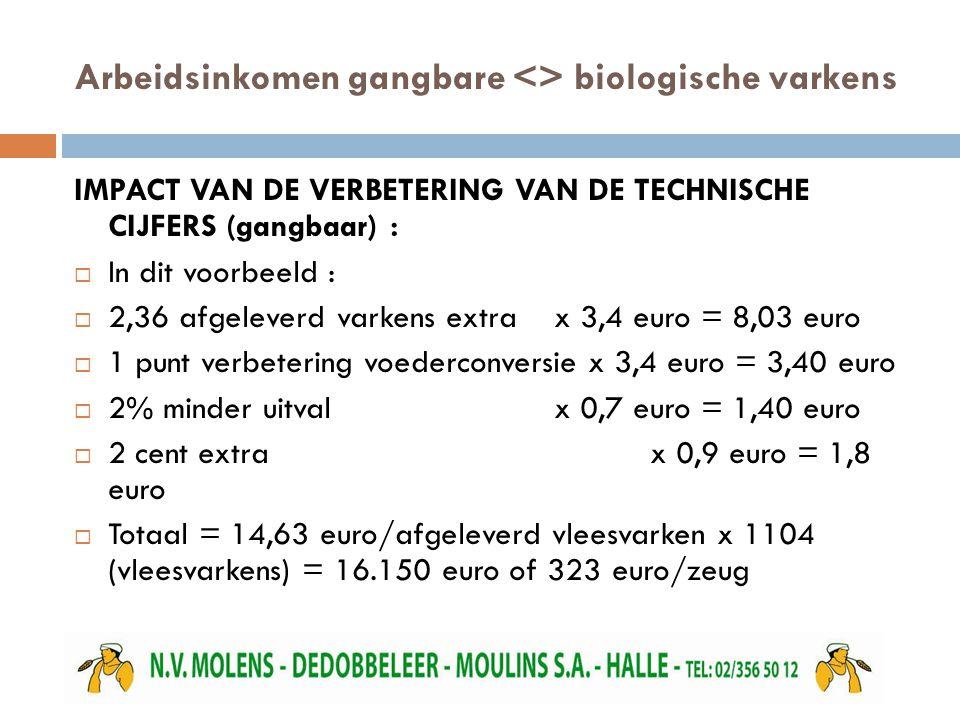 Arbeidsinkomen gangbare <> biologische varkens IMPACT VAN DE VERBETERING VAN DE TECHNISCHE CIJFERS (gangbaar) :  In dit voorbeeld :  2,36 afgeleverd varkens extra x 3,4 euro = 8,03 euro  1 punt verbetering voederconversie x 3,4 euro = 3,40 euro  2% minder uitval x 0,7 euro = 1,40 euro  2 cent extrax 0,9 euro = 1,8 euro  Totaal = 14,63 euro/afgeleverd vleesvarken x 1104 (vleesvarkens) = 16.150 euro of 323 euro/zeug
