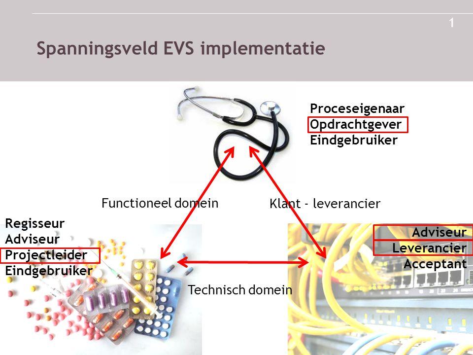 1 Spanningsveld EVS implementatie Proceseigenaar Opdrachtgever Eindgebruiker Regisseur Adviseur Projectleider Eindgebruiker Adviseur Leverancier Accep
