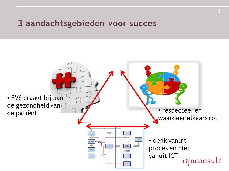 3 aandachtsgebieden voor succes 3 • denk vanuit proces en niet vanuit ICT • EVS draagt bij aan de gezondheid van de patiënt • respecteer en waardeer e